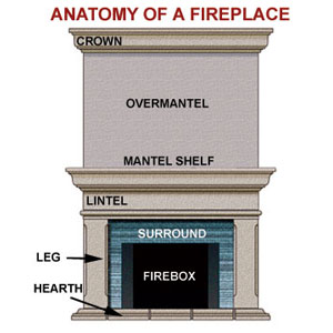 Wood How To Install A Gas Fireplace Mantel Pdf Plans