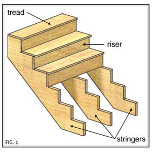 Stringers, Risers, and Treads. Diagram from This Old House.
