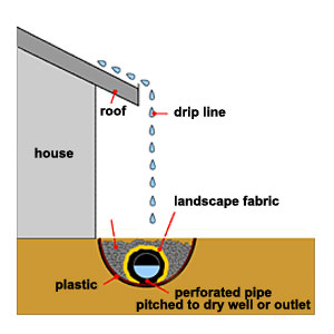Spring flood watch drainage gutters house exterior for Home drainage issues