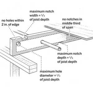 illustration showing the guidelines for joists