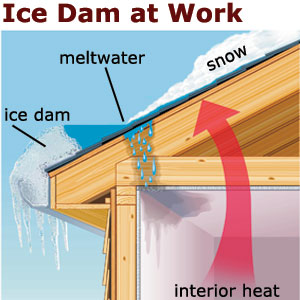 Stopping Ice Dams Roofing House Exterior This Old House