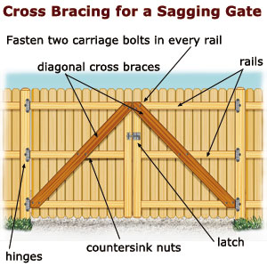 Sagging Gate Fences Amp Stone Walls Yard Amp Garden This