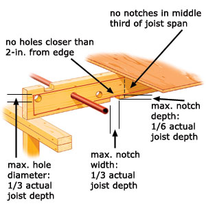 Notching A Joist Actionplushi