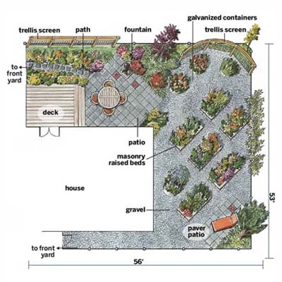 map of the homeowner's garden plan, featuring curved trellis, concrete patio, deck, round and rectangular raised planting beds, and many varieties of plants