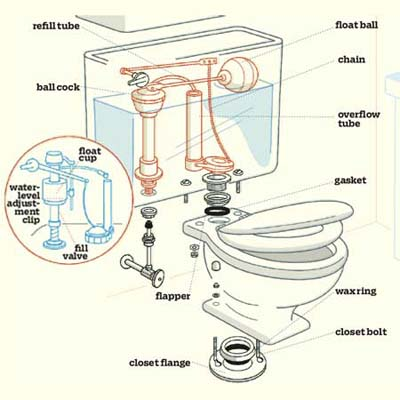 how to speak toilet how to fix a leaky or runny toilet