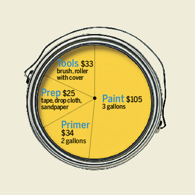 cost breakdown of painting a room