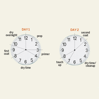 illustration of two clocks showing time it takes to paint a room