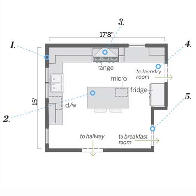 after floorplan for this remodeled italianate kitchen