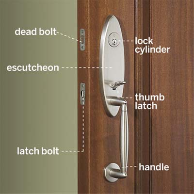 diagram detailing individual parts of a standard lockset