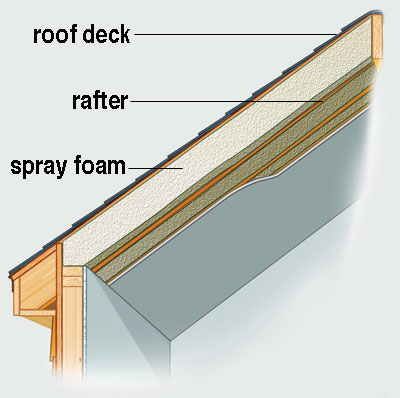 diagram of Insulating Cathedral Ceilings