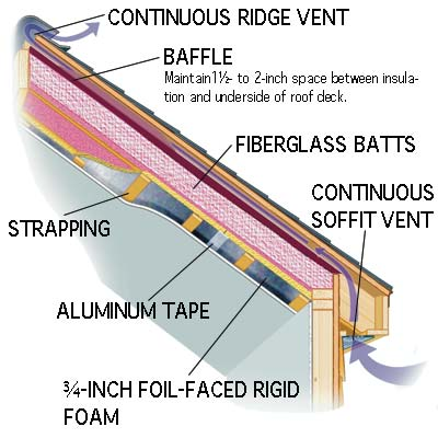 illustration of house with insulation batts in the rafters