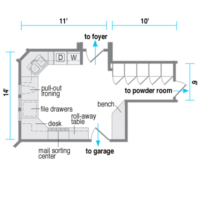 The Floor Plan Laundry Rooms With More This Old House