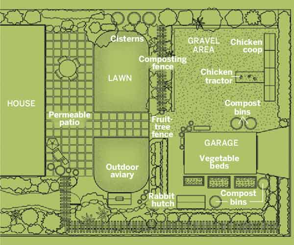 The Garden Plan From Coops to Crops