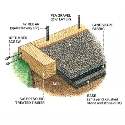 illustration of gravel patio