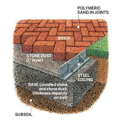 illustration brick herringbone patio surface