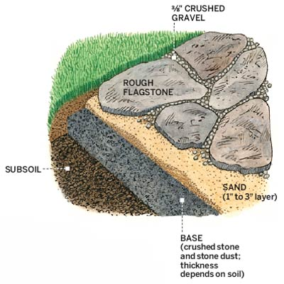 illustration of sandstone patio