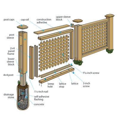 Building Wood Lattice Panels