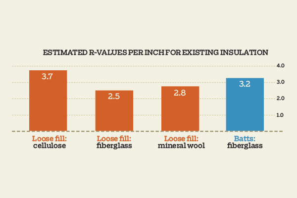 chart of estimated r-values per inch for existing insulation