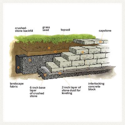 diagram for how to build a retaining wall