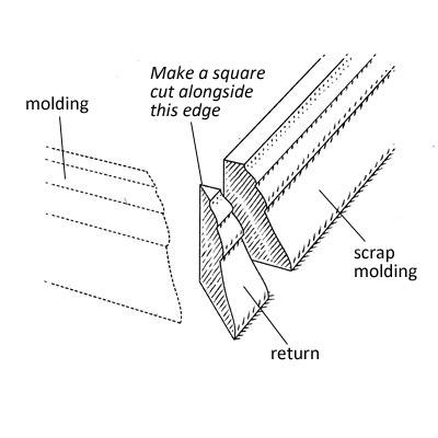cuts of molding