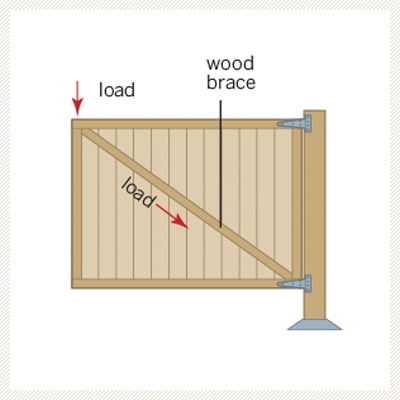 illustration diagram on how to put wood brace on garden gate