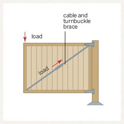 illustration diagram on how to install cable and turnbuckle brace on garden gate