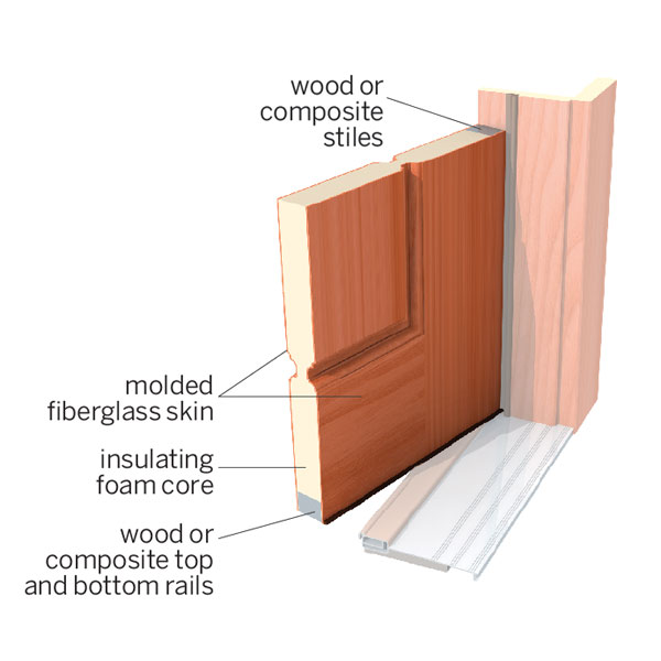 illustration of parts of a fiberglass door, all about fiberglass entry doors