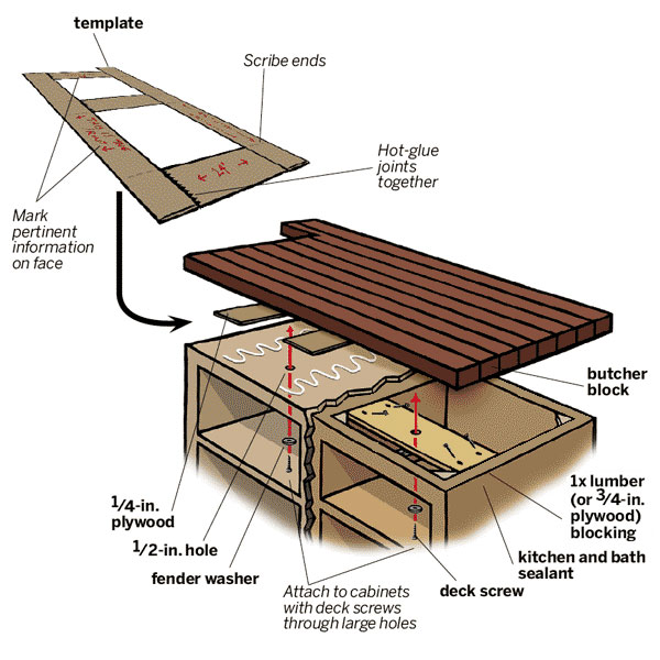 overview of how-to install a butcher-block countertop