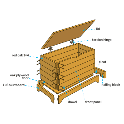 overview for how to build a storage chest