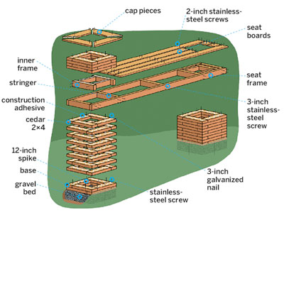diagram showing the various parts that going into making a planter bench