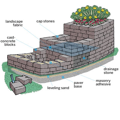 overview diagram showing parts to build a stone planter