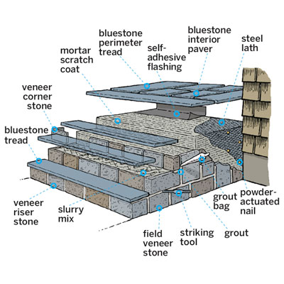 overview cross section diagram of concrete clad steps