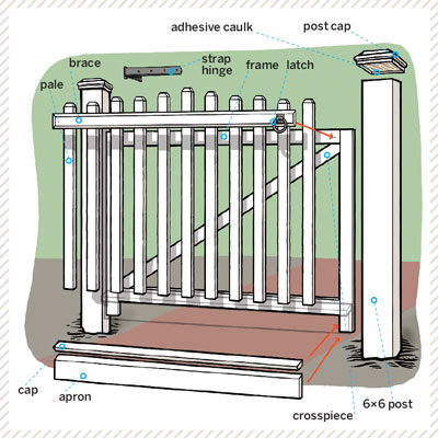 overview diagram of how to build a garden gate
