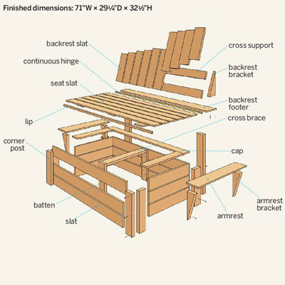 Overview for How to Build a Compost Bench