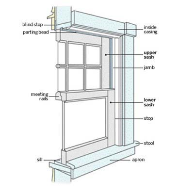 Parts of a Window http://www.thisoldhouse.com/toh/how-to/overview/0,,20171587,00.html