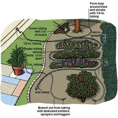 Overview how to install drip irrigation this old house for Punch home and landscape design won t install