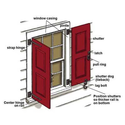 Overview how to hang exterior shutters this old house for Parts of an exterior window