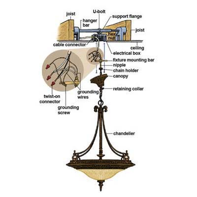 how to install a stylish chandelier rh popularmechanics com Wiring Schematic On Chandelier Chandelier Wiring Parts