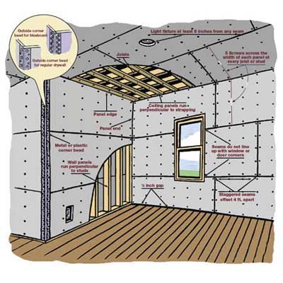 hanging drywall illustration