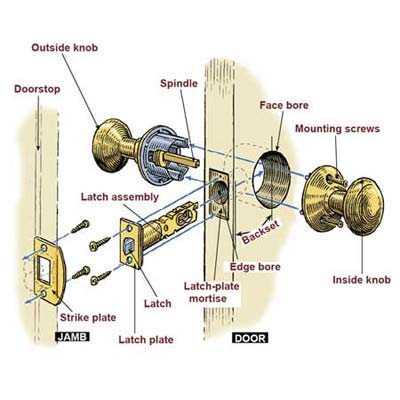 Overview How To Install A Lockset This Old House