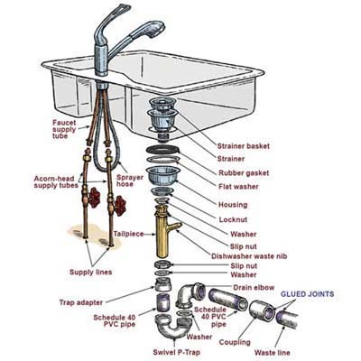Sink anatomy illustration
