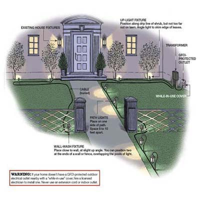 Landscape lighting illustation