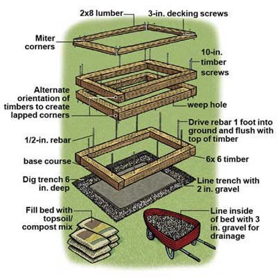 Overview how to build a raised planting bed this old house for Vegetable garden box layout