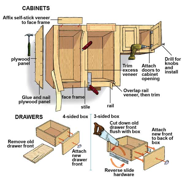 do it yourself cabinet refacing