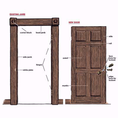 Overview How To Replace An Interior Door This Old House