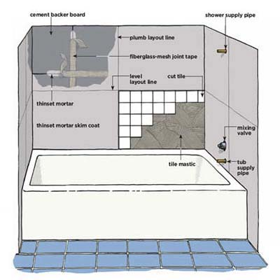 Diagram: tiling around bathtub 
