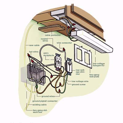Overview How to Install Undercabinet Lighting This Old