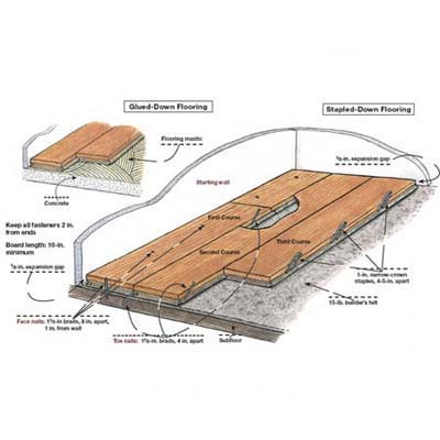 Laying engineered wood floors illustration