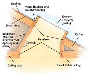 Skylight shafts can be built with plumb sides, flared sides or a combination.